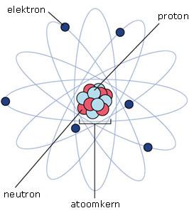 Hoe is een atoom opgebouwd