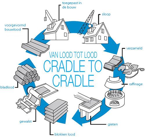 wat betekent cradle to cradle. Black Bedroom Furniture Sets. Home Design Ideas