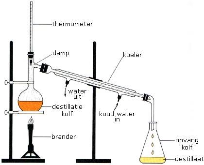 hoe werkt een destillatie