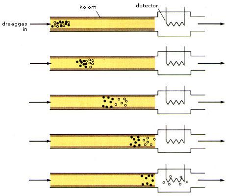 Gaschromatografie kolom