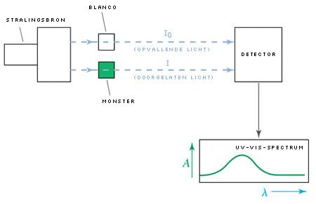 Werking spectrofotometer